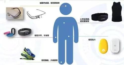 智能可穿戴醫療設備的發展趨勢